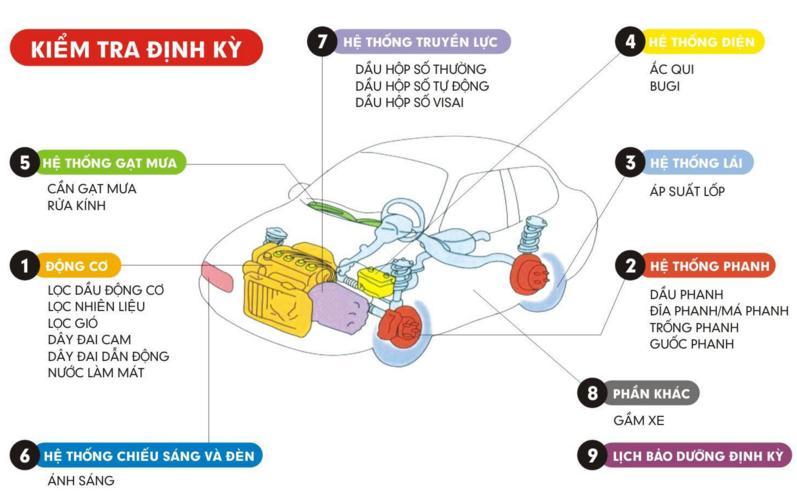 Lịch kiểm tra xe định kỳ - Hyundai Bình Dương