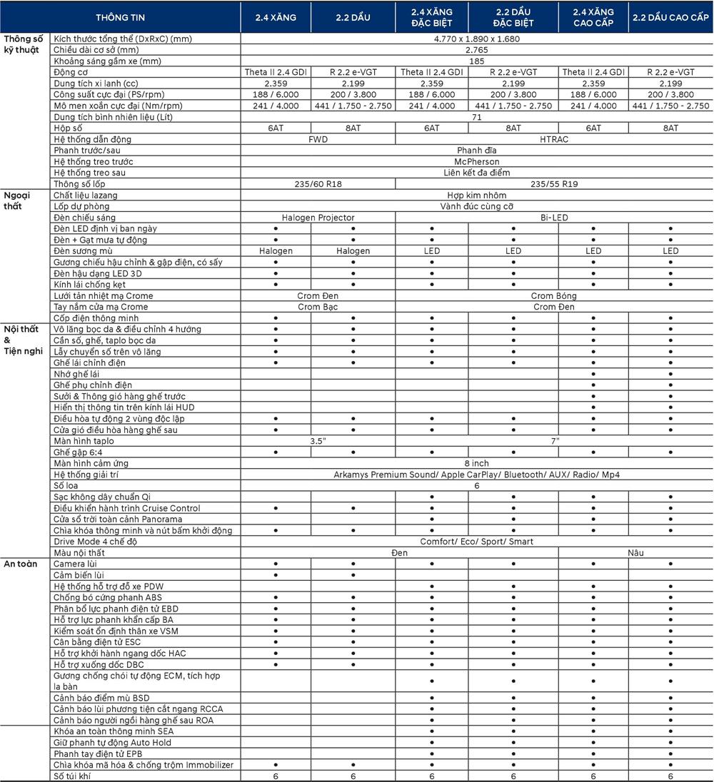 Thông số kỹ thuật Hyundai Santa Fe